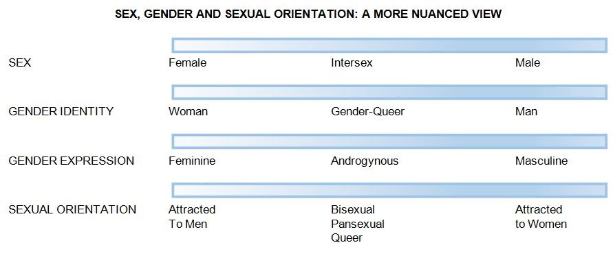 sexgenderorientation